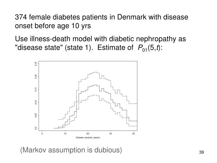 374 female diabetes patients in Denmark with disease onset before age 10 yrs