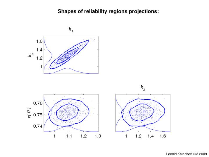 Shapes of reliability regions projections: