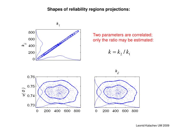Two parameters are correlated;