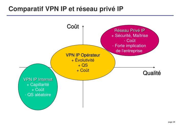 Comparatif VPN IP et réseau privé IP