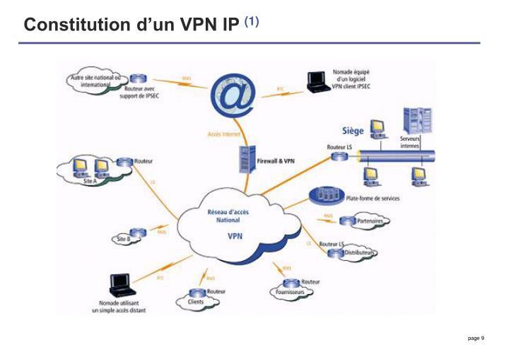 Constitution d'un VPN IP