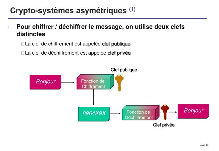 Crypto-systèmes asymétriques