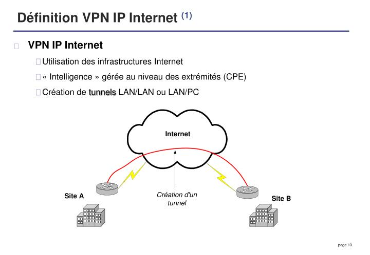 Définition VPN IP Internet