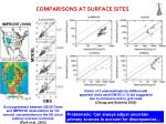 comparisons at surface sites