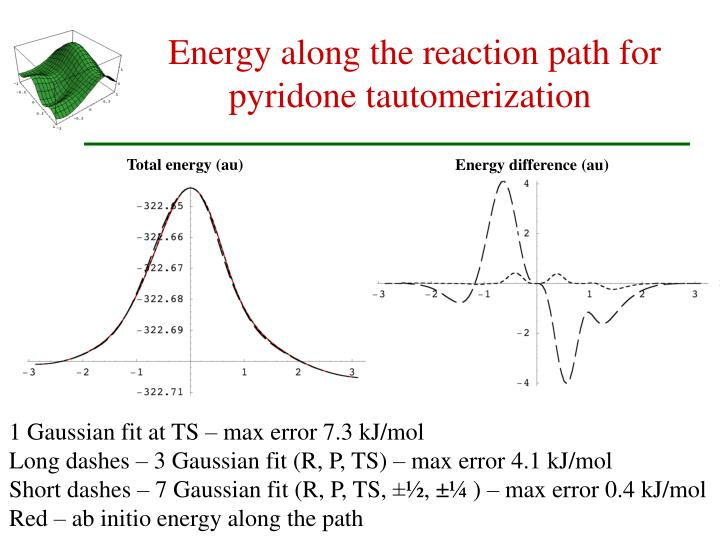 Energy along the reaction path for