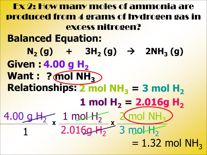 Ex 2: How many moles of ammonia are produced from 4 grams of hydrogen gas in excess nitrogen?
