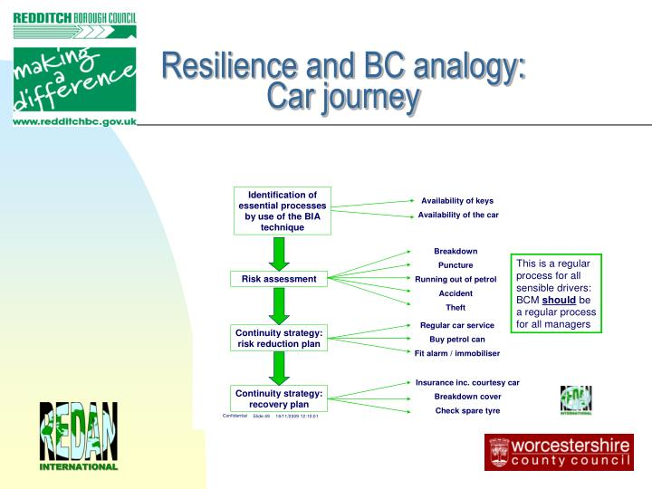 Resilience and BC analogy:                         Car journey