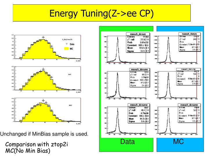 Energy Tuning(Z->ee CP)