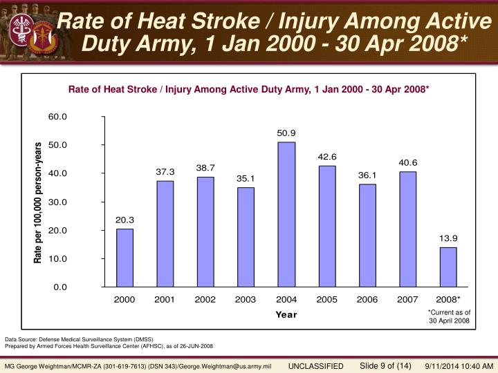 Rate of Heat Stroke / Injury Among Active Duty Army, 1 Jan 2000 - 30 Apr 2008*