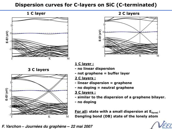 Dispersion curves for C-layers on SiC (C-terminated)