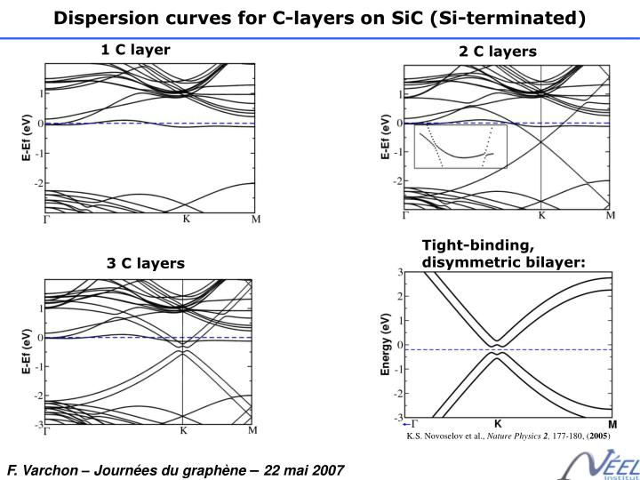 Dispersion curves for C-layers on SiC (Si-terminated)