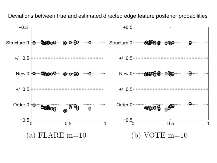 Deviations between true and estimated directed edge feature posterior probabilities