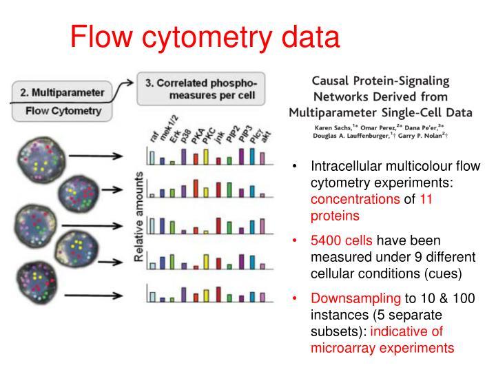 Flow cytometry data