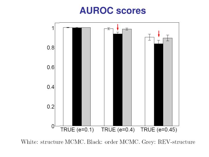 AUROC scores
