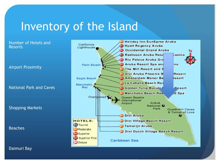 Inventory of the island