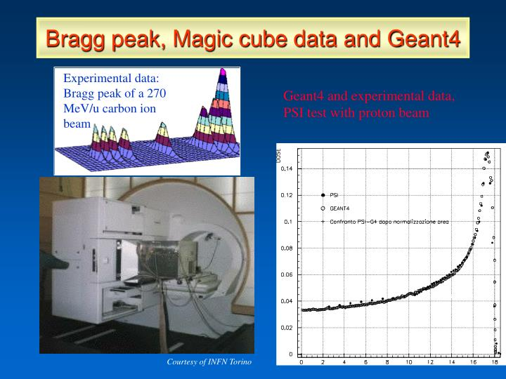 Bragg peak, Magic cube data and Geant4