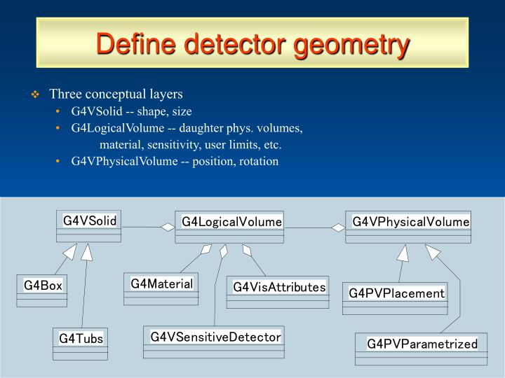 Define detector geometry