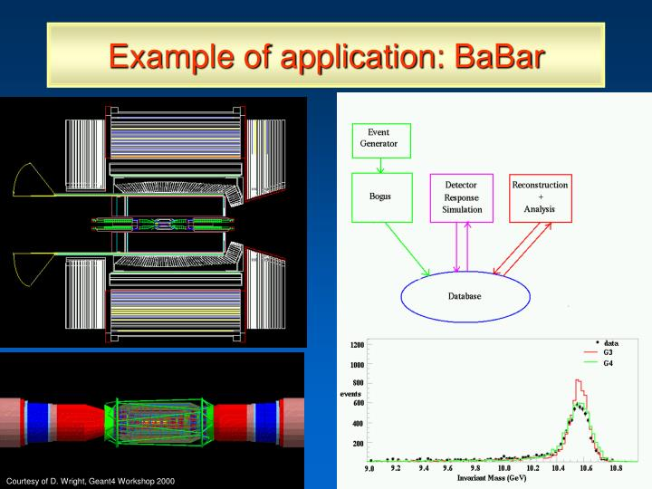 Example of application: BaBar