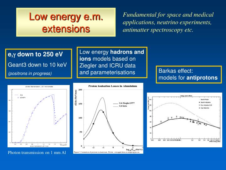 Low energy e.m. extensions