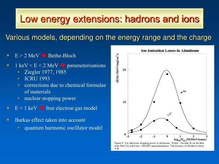 Low energy extensions: hadrons and ions