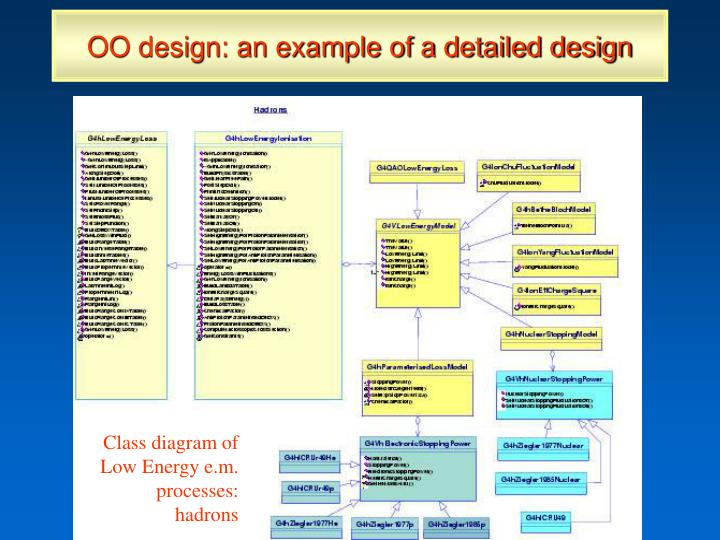 OO design: an example of a detailed design