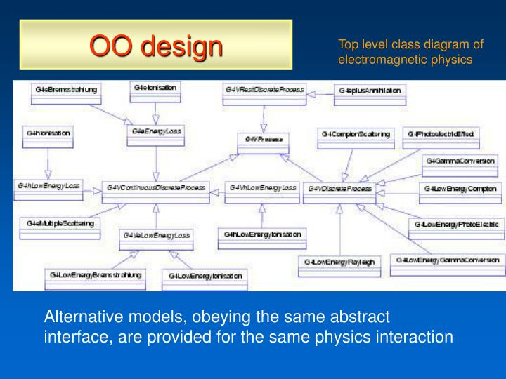 OO design
