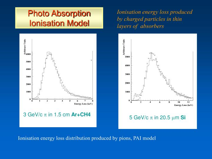 Ionisation energy loss produced by charged particles in thin layers of  absorbers