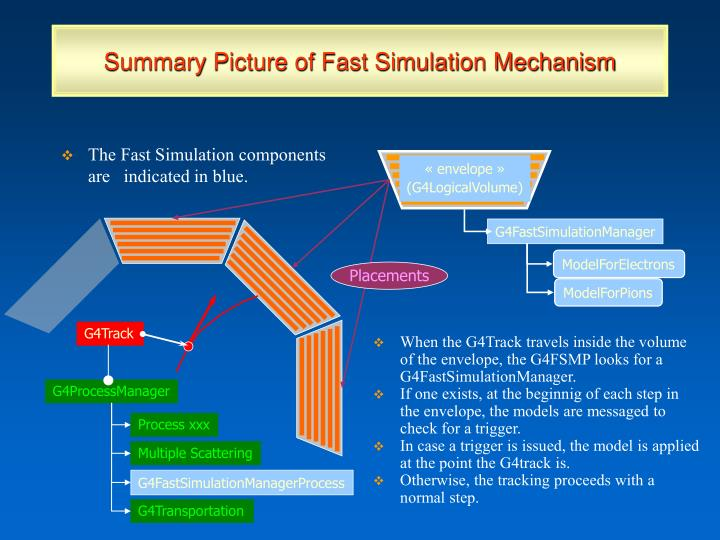 The Fast Simulation components are   indicated in blue.