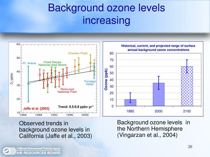 Background ozone levels increasing