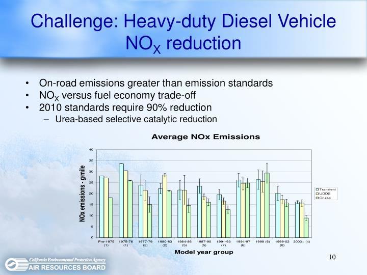 Challenge: Heavy-duty Diesel Vehicle NO