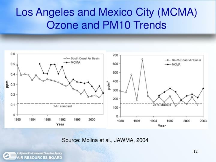 Los Angeles and Mexico City (MCMA) Ozone and PM10 Trends