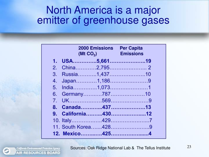 North America is a major emitter of greenhouse gases