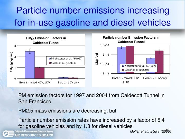 Particle number emissions increasing for in-use gasoline and diesel vehicles