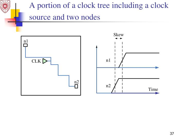 A portion of a clock tree including a clock source and two nodes