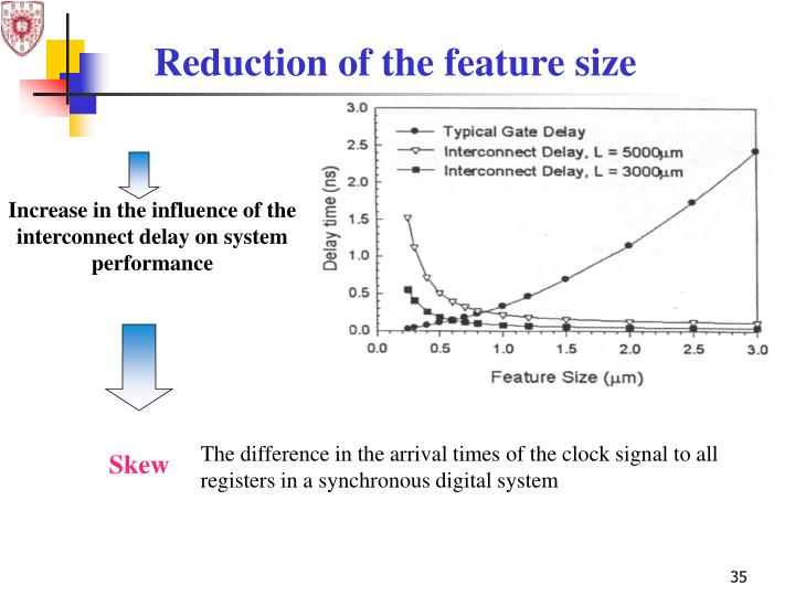 Increase in the influence of the interconnect delay on system performance