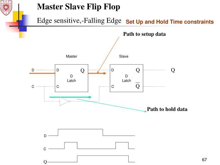 Master Slave Flip Flop