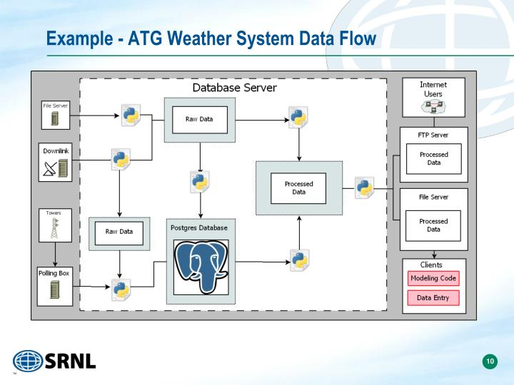 Example - ATG Weather System Data Flow