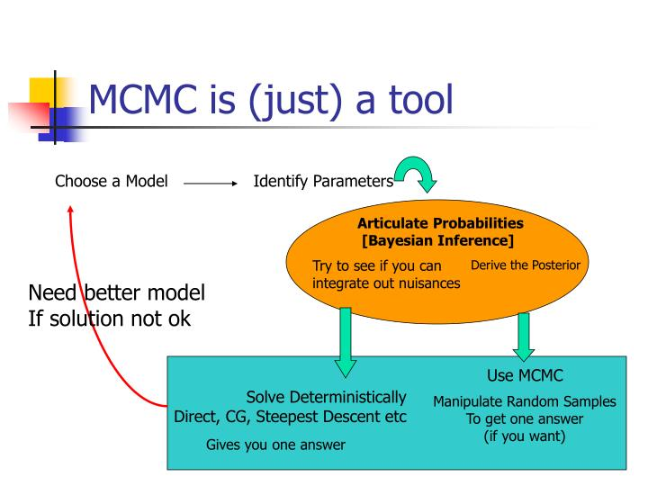 Mcmc is just a tool
