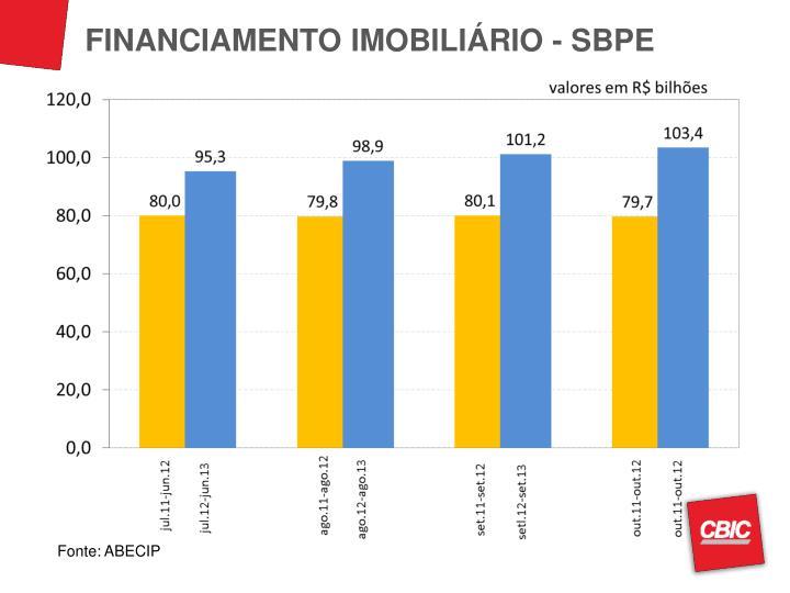 FINANCIAMENTO IMOBILIÁRIO - SBPE