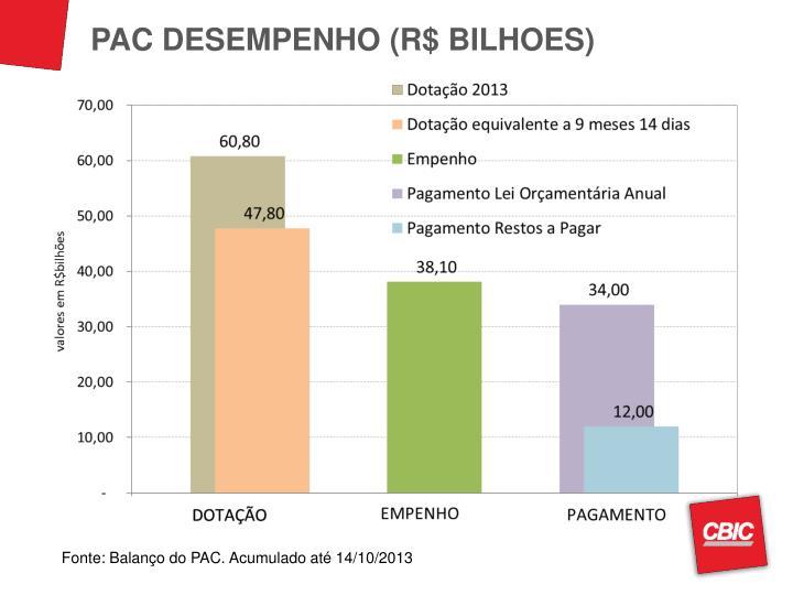 PAC DESEMPENHO (R$ BILHOES)