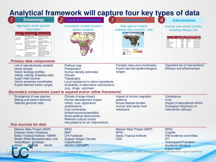 Analytical framework will capture four key types of data