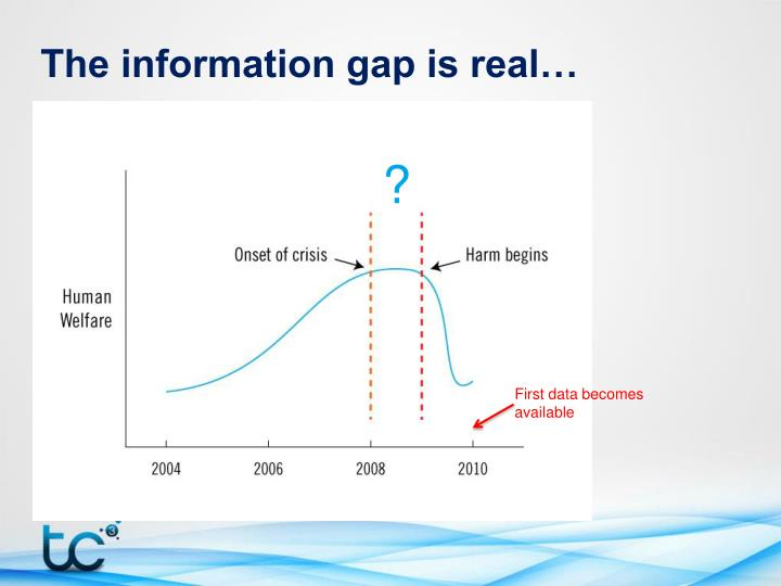 The information gap is real…