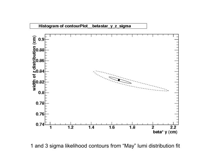 """1 and 3 sigma likelihood contours from """"May"""" lumi distribution fit"""