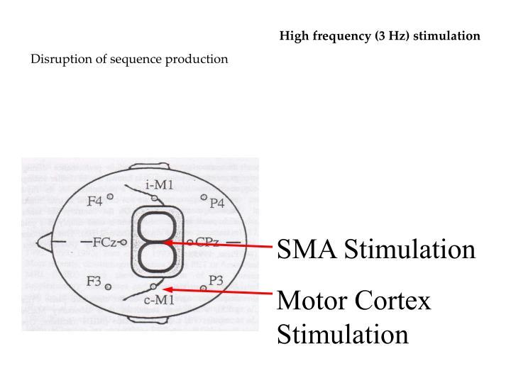 High frequency (3 Hz) stimulation