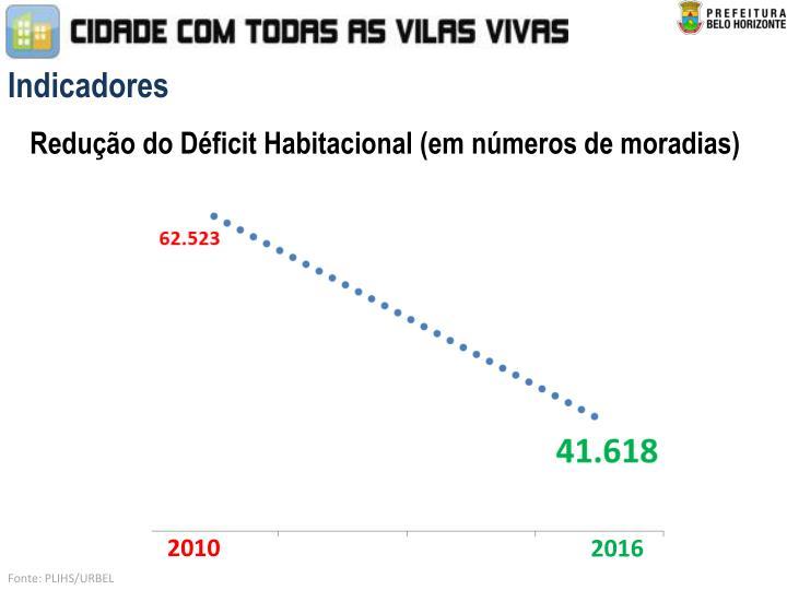 Redução do Déficit Habitacional (em números de moradias)