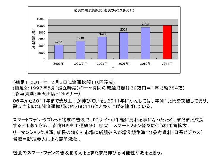 (補足1:2011年12月3日に流通総額1兆円達成