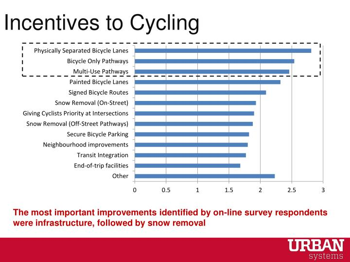 Incentives to Cycling