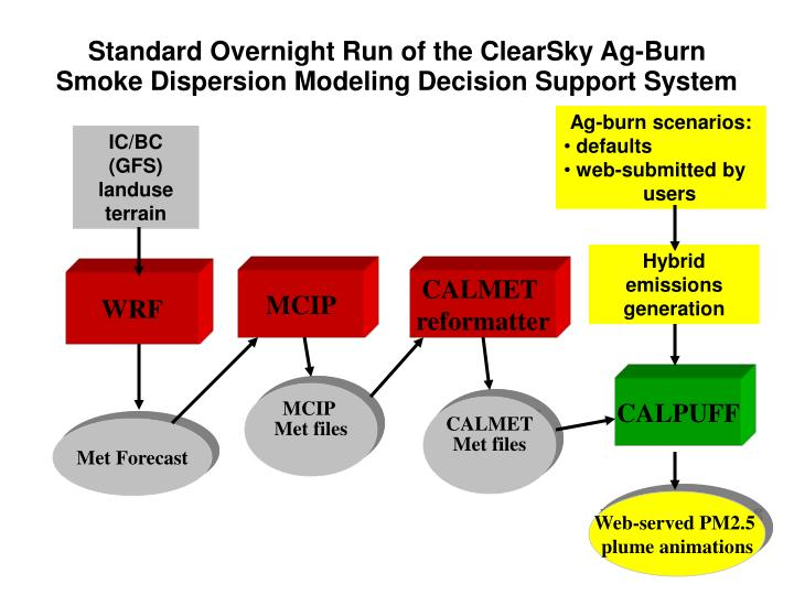 Standard Overnight Run of the ClearSky Ag-Burn Smoke Dispersion Modeling Decision Support System
