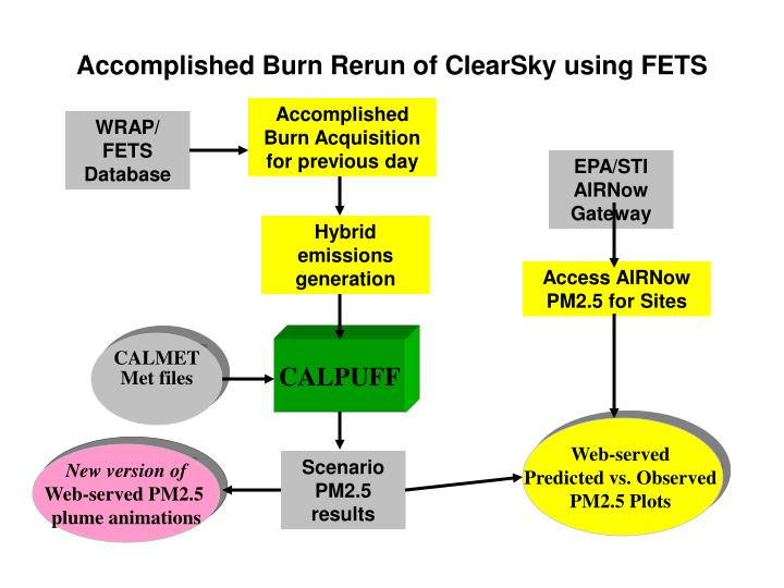 Accomplished Burn Rerun of ClearSky using FETS
