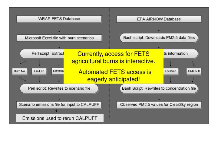 Currently, access for FETS agricultural burns is interactive.